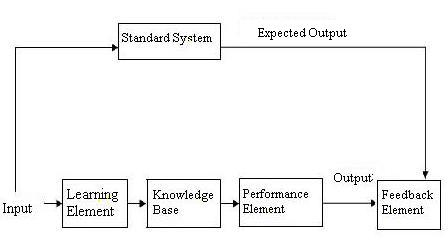 Machine Learning System Model