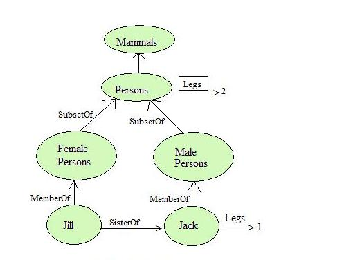Figure: A Semantic Network