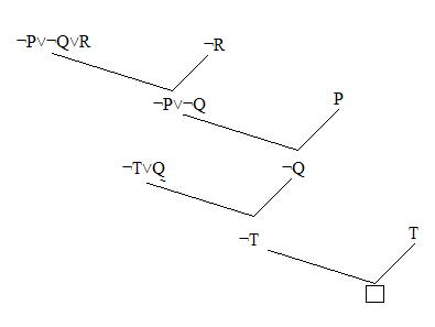 Figure 1: Resolution In Propositional Logic